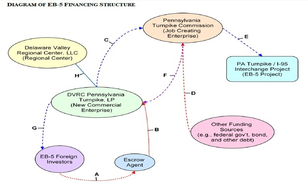Diagram of eb 5 financing structure