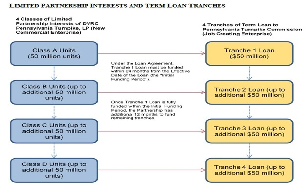 Limited partnership interests   term loan tranches