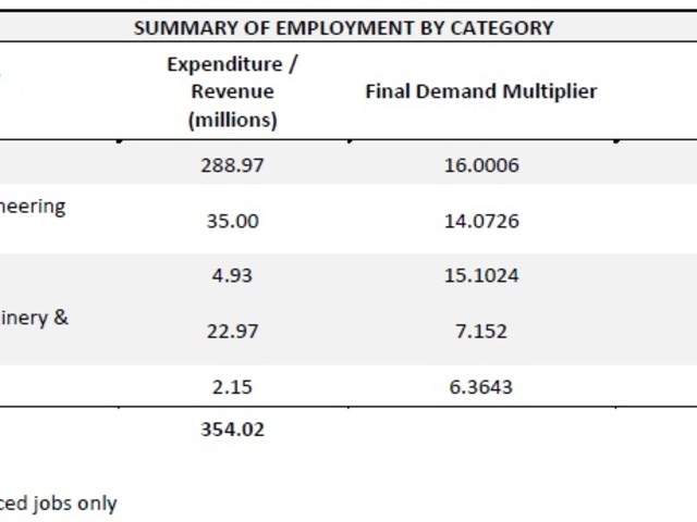 Summary of employment by category