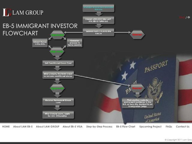 LAM NYC EB-5 Fund screenshot